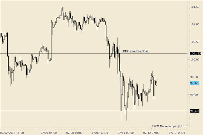 Improve_Timing_in_Japanese_Yen_Trades_with_US_Treasury_Bond_Levels_body_usdjpy.png, Improve Timing in Japanese Yen Trades with US Treasury Bond Levels