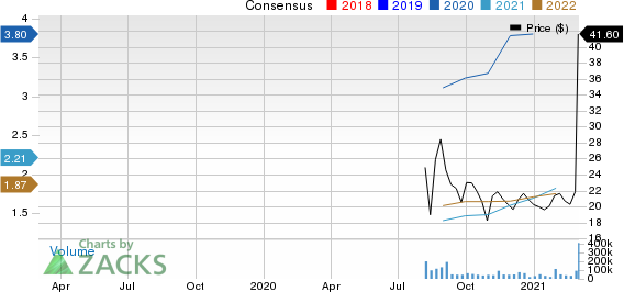 Rocket Companies, Inc. Price and Consensus