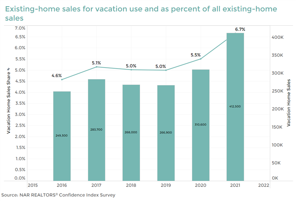Existing home sales for vacation use and percent of all existing home sales