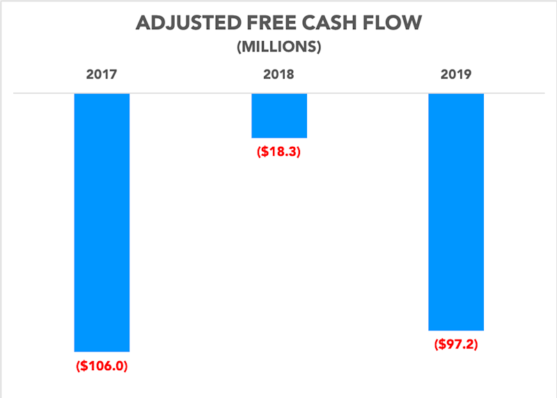 Chart showing adjusted free cash flow