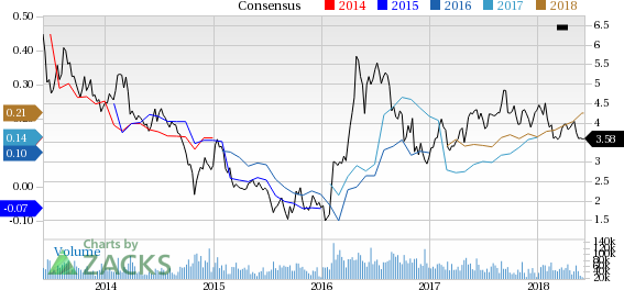 Kinross (KGC) reported earnings 30 days ago. What's next for the stock? We take a look at earnings estimates for some clues.