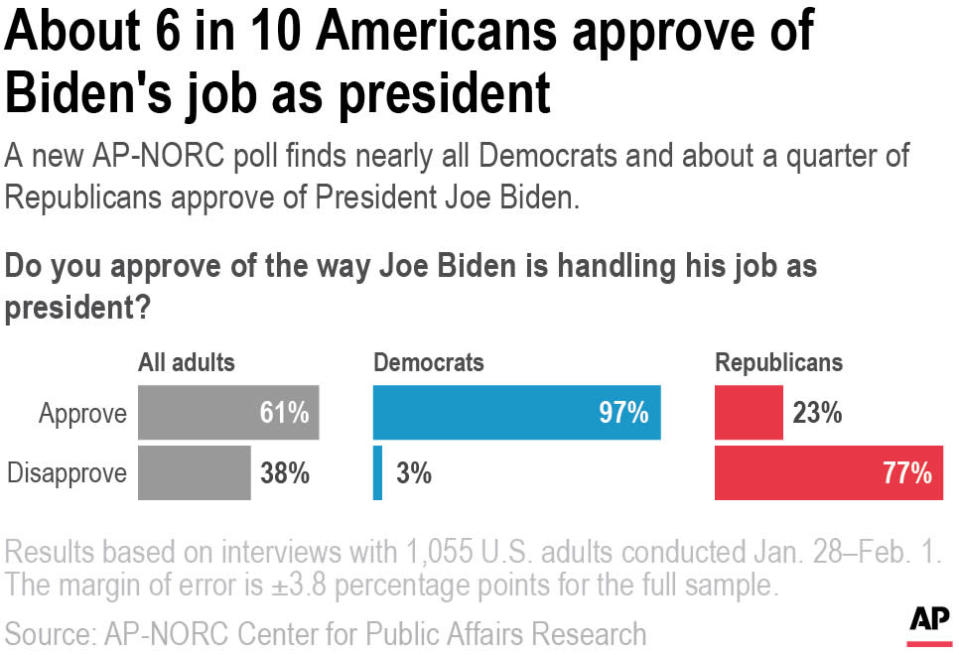 A new AP-NORC poll finds nearly all Democrats and about a quarter of Republicans approve of President Joe Biden.