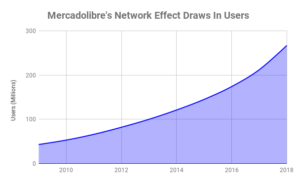 Chart showing registered Mercadolibre users over time