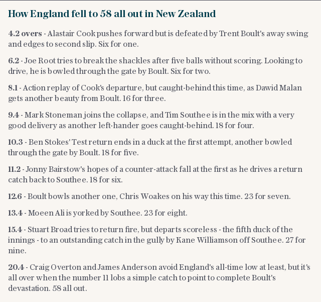 How England fell to 58 all out in New Zealand