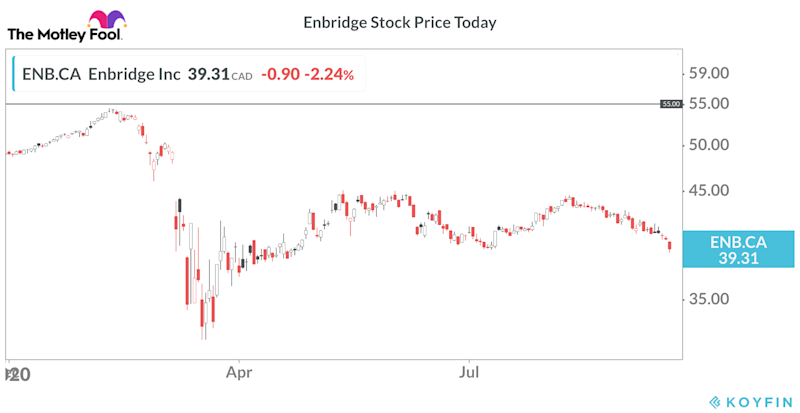 top dividend stocks - Enbridge