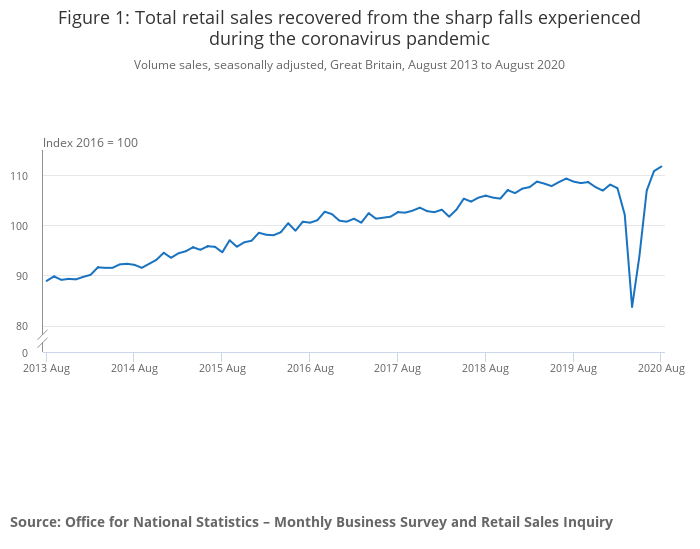UK retail sales are now back above pre-pandemic levels after four strong months of growth. Photo: ONS