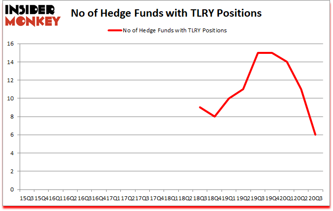 Is TLRY A Good Stock To Buy?