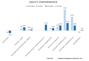 Equity Performance: from Sonic Fund letter to Adverum