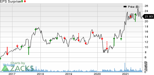 Sterling Construction Company Inc Price and EPS Surprise