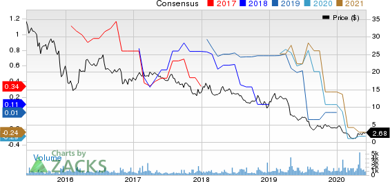 Martin Midstream Partners L.P. Price and Consensus