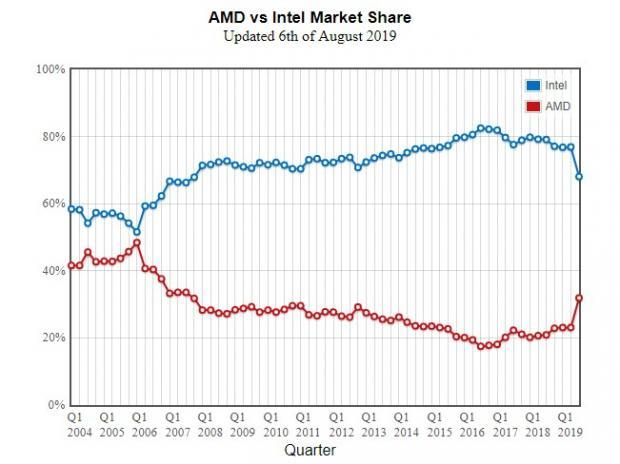 The CPU Chip Battle Rages On: AMD vs INTC