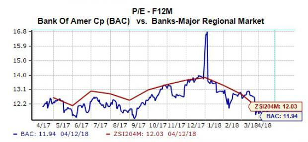 With JPMorgan Chase (JPM) and Citigroup (C) reporting better-than-expected earnings results this morning, fellow commercial and investment banking giant Bank of America (BAC) will hope to continue the positive trend with its own earnings announcement on Monday.