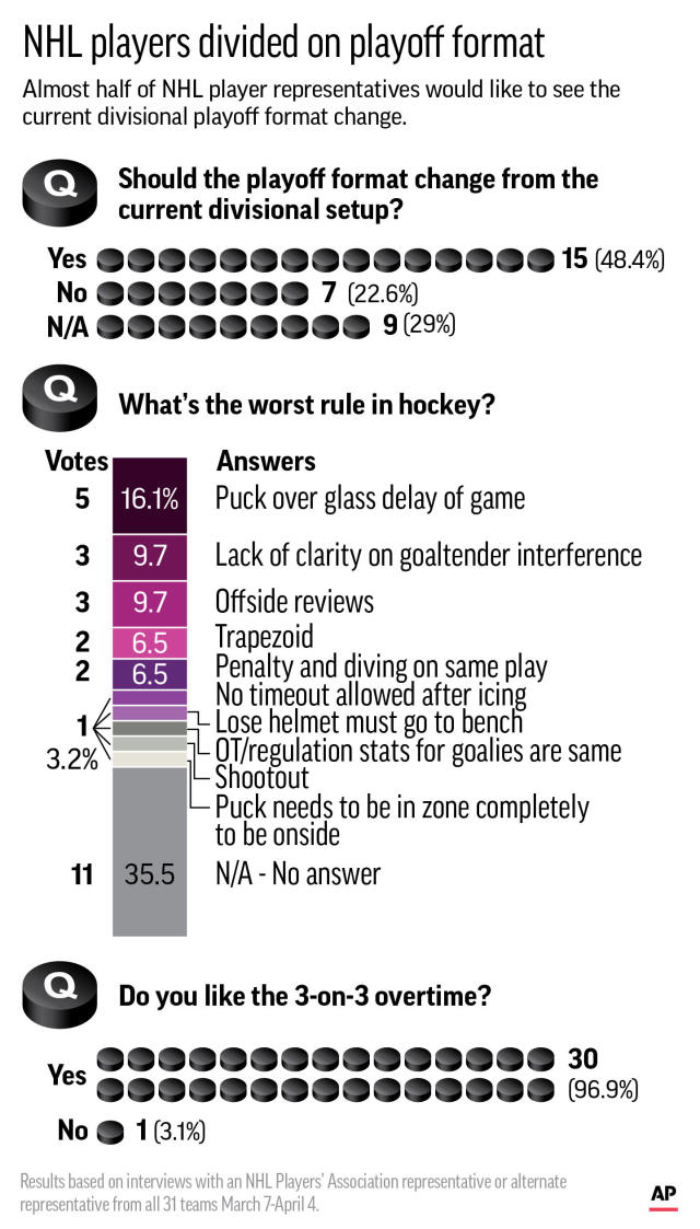 Graphic highlights survey results on the NHL Playoff format; 2c x 6 1/4 inches; 96.3 mm x 158 mm;