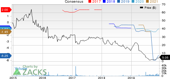 comScore, Inc. Price and Consensus