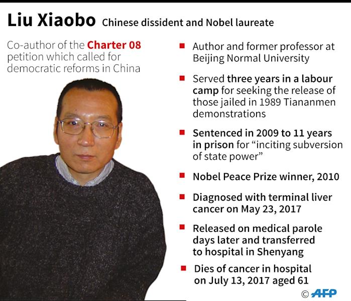 Short profile of Liu Xiaobo, Chinese dissident and Nobel peace prize laureate, who has died of cancer aged 61. (AFP Photo/AFP  )