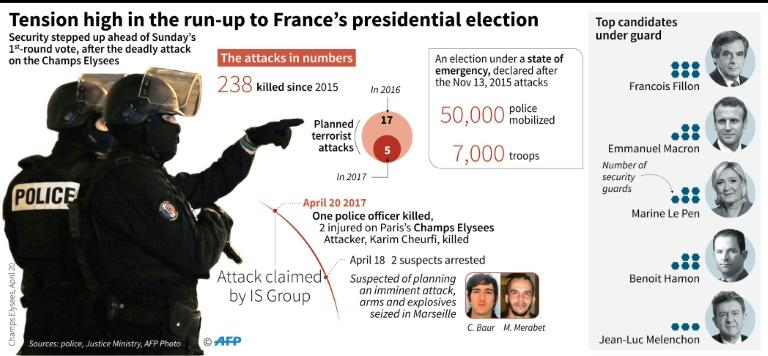 France: a highly tense presidential election