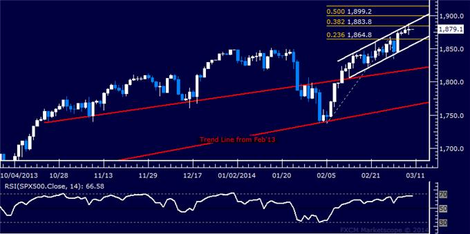 Forex_US_Dollar_Finds_Interim_Support_SPX_500_Rally_Stalls_Sub-1900_body_Picture_6.png, US Dollar Finds Interim Support, SPX 500 Rally Stalls Sub-1900