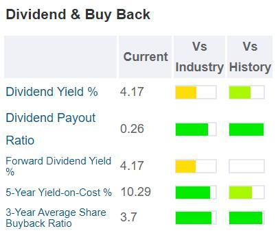 GuruFocus AIG dividend and buyback table