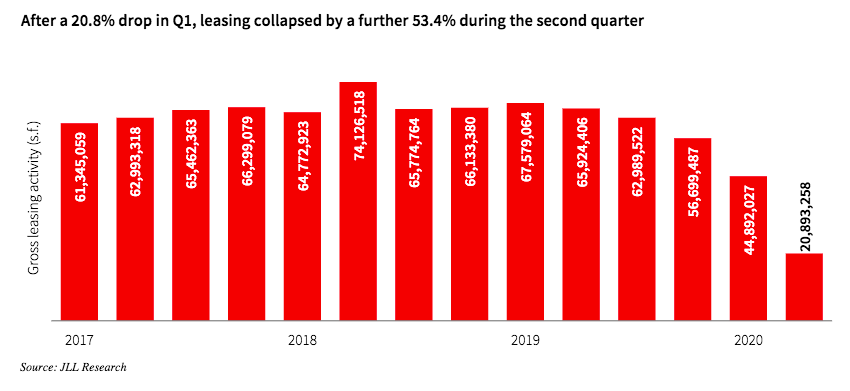 Office leasing dropped more than 50% in the second quarter. Data and graphic by JLL Research.