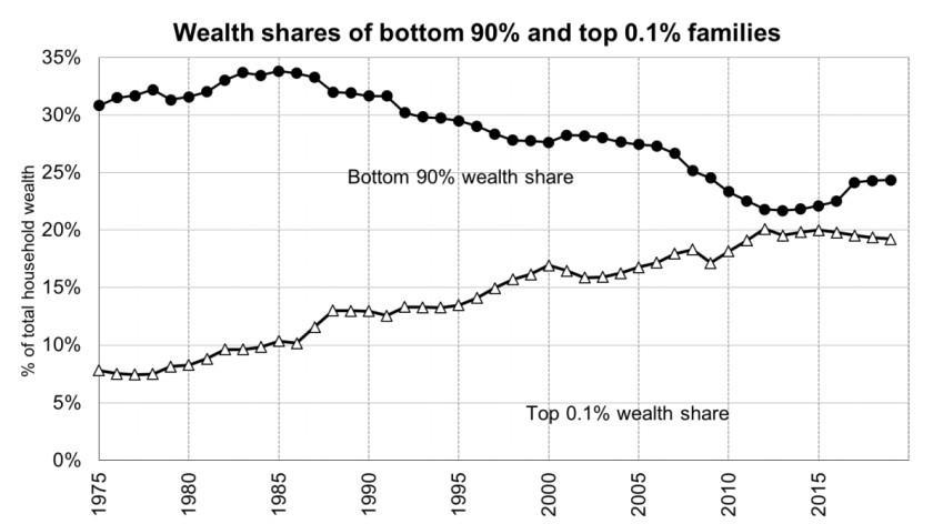 The top 0.1% have been increasing their share of the economy for four decades; everyone else is losing out.