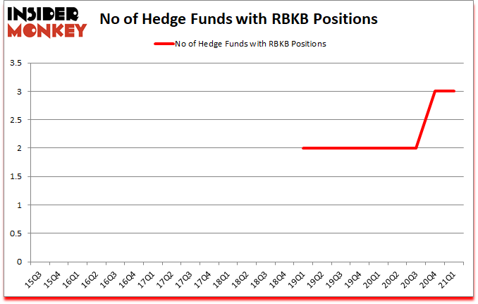 Is RBKB A Good Stock To Buy?