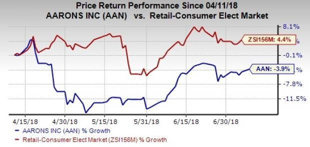 Aaron's (AAN) is losing its shine due to sluggish Aaron's Business segment and weak comps. However, its Progressive unit is performing well, which raises hopes of revival.