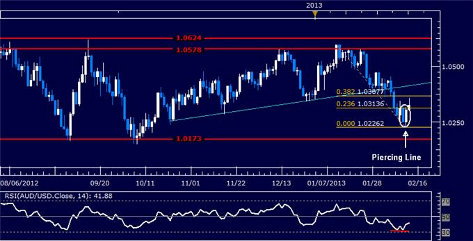 Forex_AUDUSD_Technical_Analysis_02.13.2013_body_Picture_5.png, AUD/USD Technical Analysis 02.13.2013