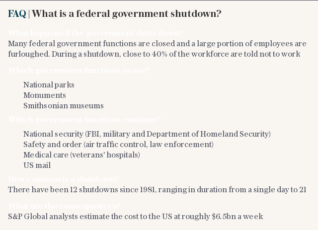FAQ | What is a federal government shutdown?