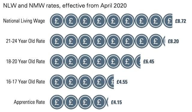 The national minimum wage, now rebranded as the 'national living wage' for over-25s, and the minimum rates for other groups. Chart: Low Pay Commission