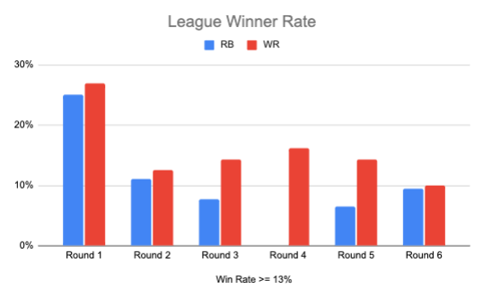 League Winners by Round