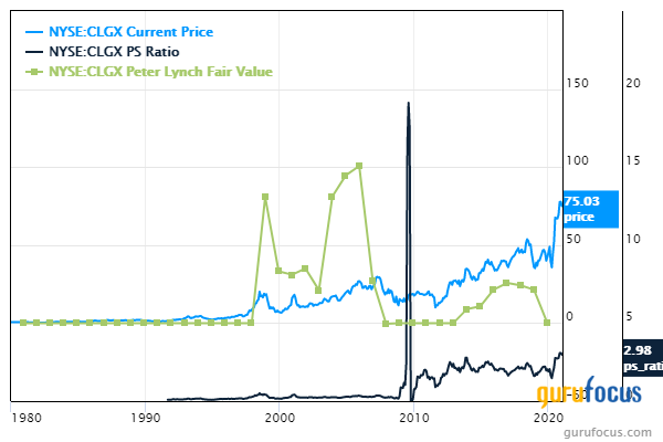 5 Tech Companies Trading With Low Price-Sales Ratios