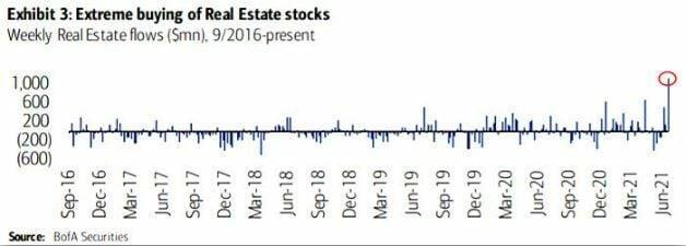 Capital flows to Real State