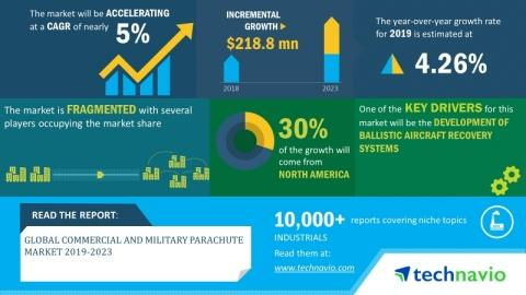 Global Commercial and Military Parachute Market 2019-2023 | Evolving Opportunities With BAE Systems Plc and Mills Manufacturing Corp. | Technavio