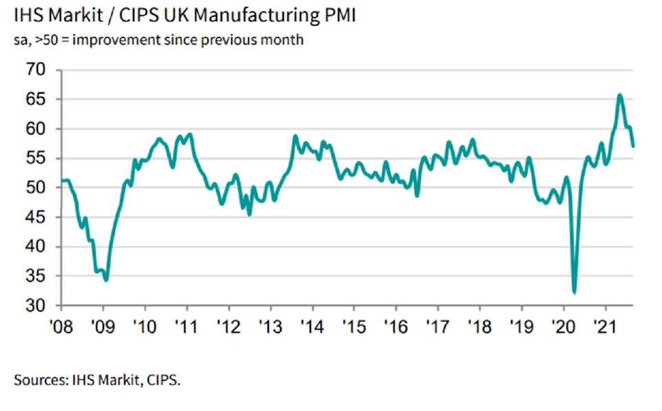 The PMI slipped to 57.1 in September, down from 60.3 the previous month, but beating flash estimates of 56.3.