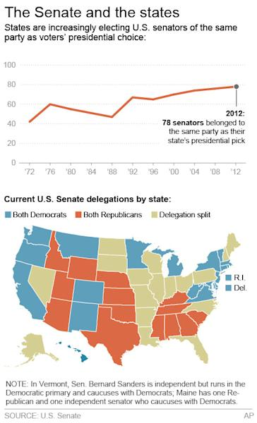 Graphic shows U.S. Senate delegations by state and senator alignment by presidential pick; 2c x 5 inches; 96.3 mm x 127 mm;