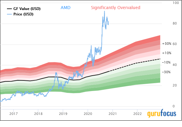 AMD Announces Connection With Rival Chipmaker Xilinx