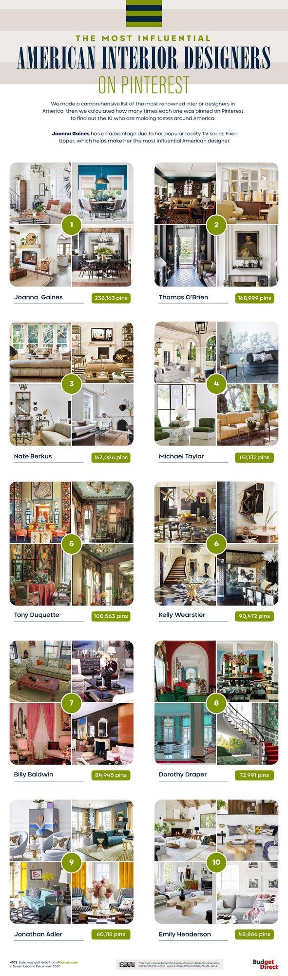 Budget Direct Home Insurance's Most Influential American Interior Designers on Pinterest