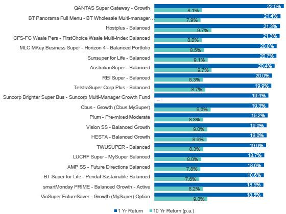 Top 20 superfunds for 2021. Source: Supplied