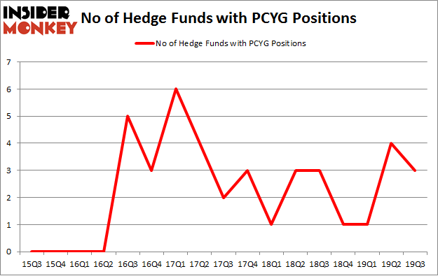 No of Hedge Funds with PCYG Positions