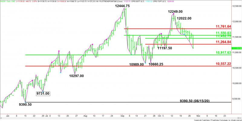 Daily December E-mini NASDAQ-100 Index
