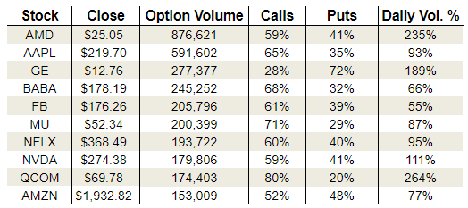 Tuesday's Vital Options Data: General Electric Company, Qualcomm and Advanced Micro Devices