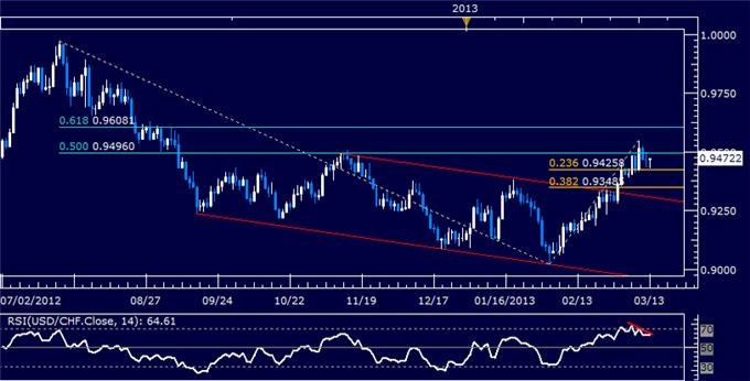 Forex_USDCHF_Technical_Analysis_03.13.2013_body_Picture_5.png, USD/CHF Technical Analysis 03.13.2013