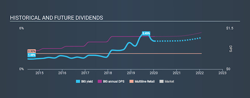 NYSE:BIG Historical Dividend Yield, January 13th 2020