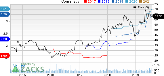 Materion Corporation Price and Consensus