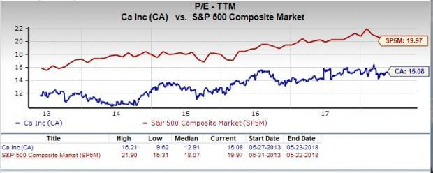 Let's see if CA (CA) stock is a good choice for value-oriented investors right now from multiple angles.