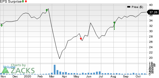 Ingersoll Rand Inc. Price and EPS Surprise