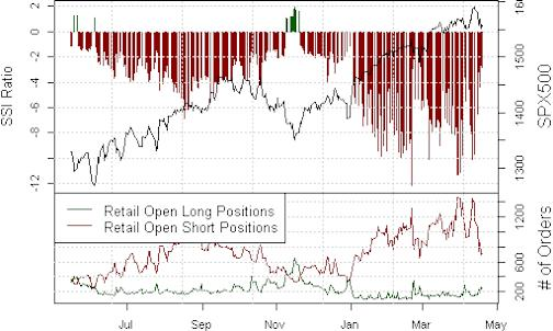 ssi_spx500_body_Picture_18.png, Fresh Highs in SPX500 Seem Likely as Crowds Aggressively Short