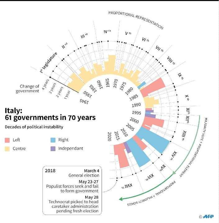 Since 1948, Italy has had no less than 61 governments (AFP Photo/Frédéric BOURGEAIS, Jules BONNARD)