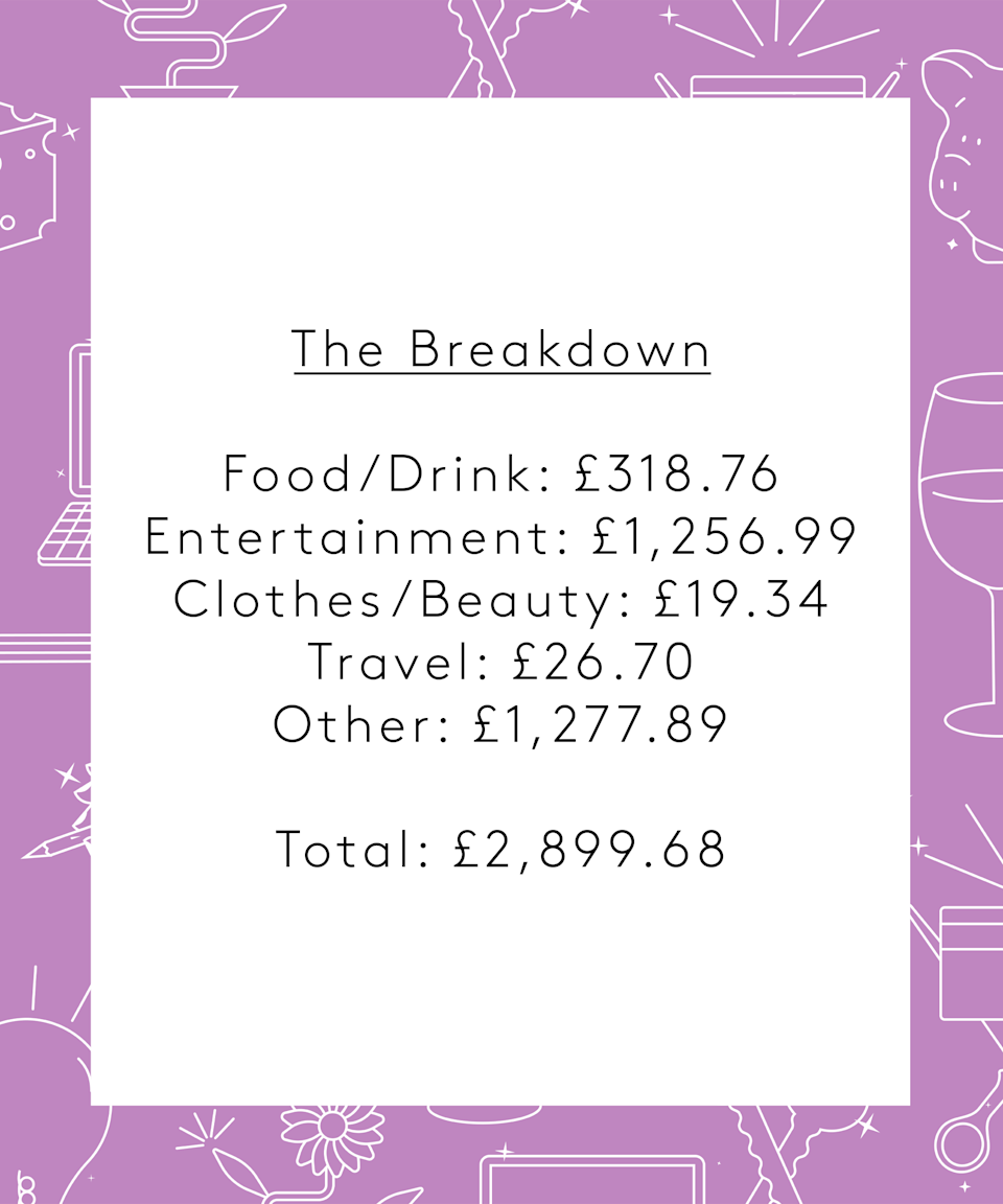 <strong>The Breakdown</strong><br><br><strong>Food & Drink:</strong> £318.76<br><strong>Entertainment:</strong> £1,256.99<br><strong>Clothes & Beauty</strong>: £19.34<br><strong>Transportation</strong>: £26.70<br><strong>Other</strong>: £1,277.89<br><br><strong>Total weekly spend:</strong> £2,899.68<br><br><strong>Conclusion</strong><br><br>I spent way more money this week than I would normally as I lent my sister £1000 and paid for our holiday, however everything else is pretty standard spending. We definitely live a life of convenience, e.g. Gousto and a cleaner, but we find we are time precious so prefer to spend more so we can recoup the time back to spend as a family.