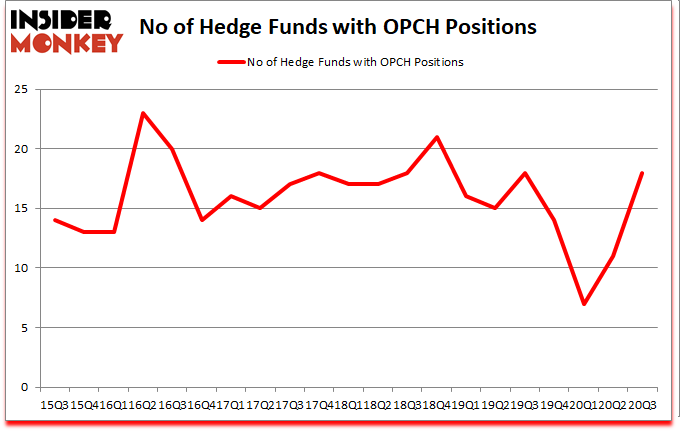 Is OPCH A Good Stock To Buy?
